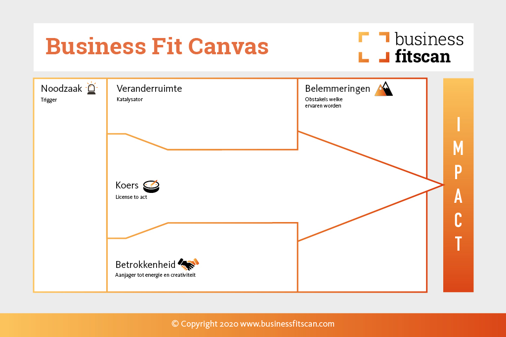 Business Fit Canvas