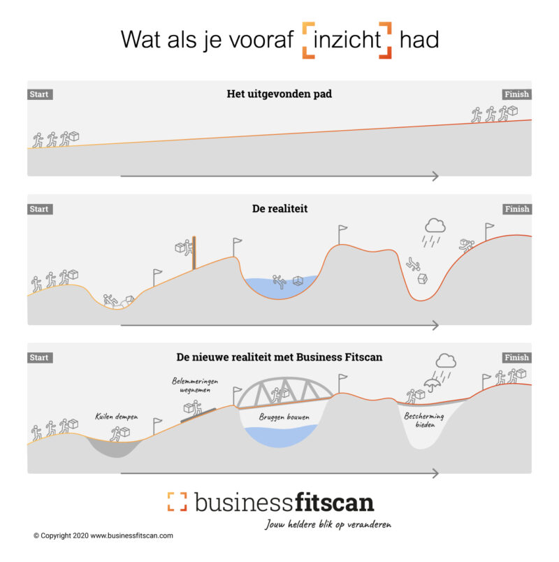 v4_BusinessFitscan_Realiteit-Illustratie_1600px_10-08-2020
